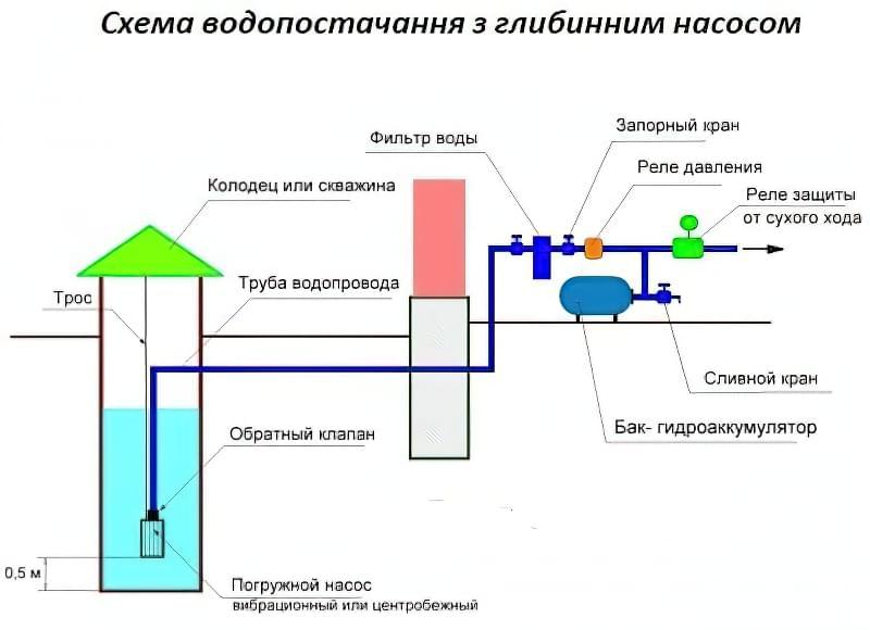 подключение скважинного насоса к гидроаккумулятору схема
