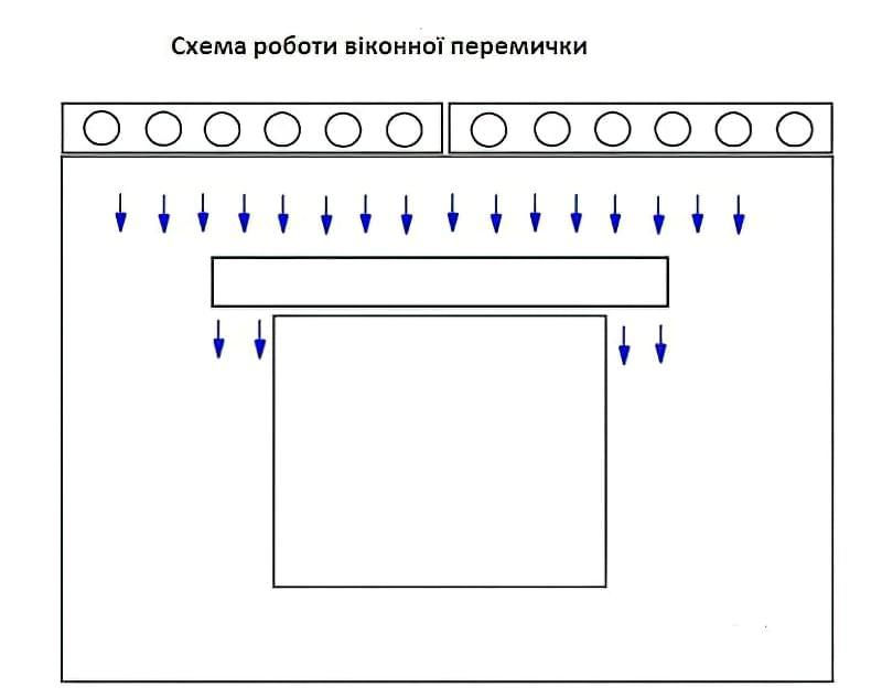 Схема роботи віконної перемички