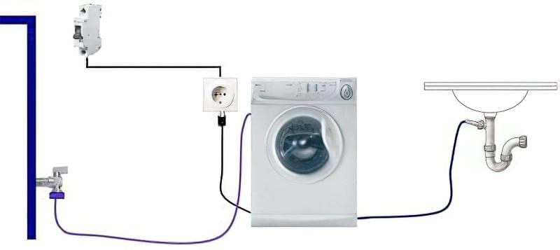 Підключення пральної машини