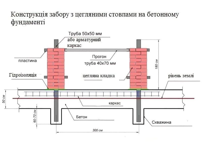 Конструкція забору з цегляними стовпами на бетонному фундаменті
