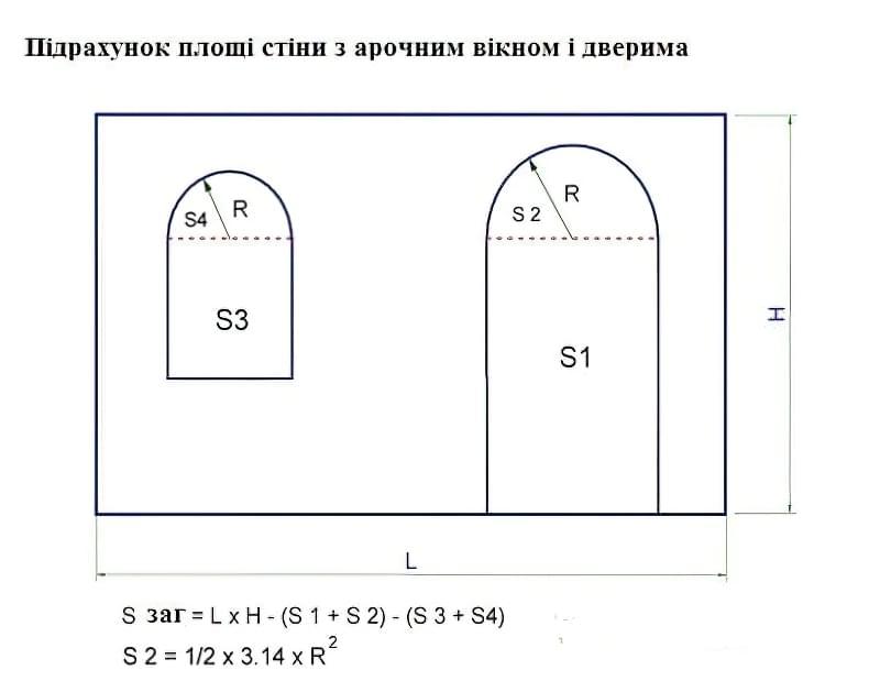 Підрахунок площі стіни з арочним вікном і дверима