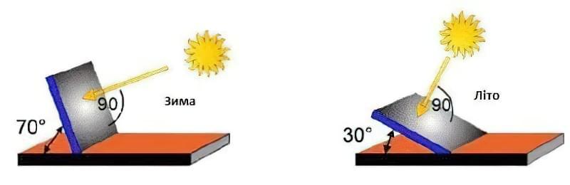 Рекомендовані кути нахилу сонячних батарей