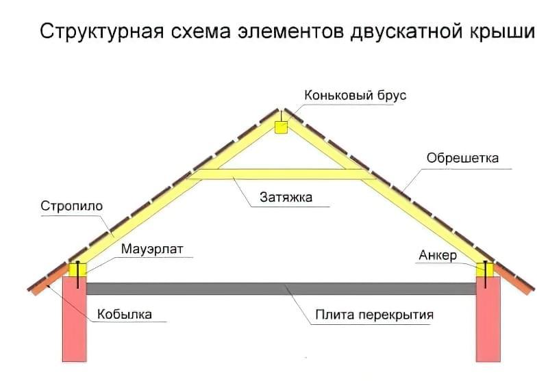 Двосхилий дах для дачі та лазні (ширина прольоту не більше 6 метрів)