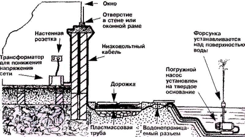 Схема конструкції найпростішого фонтану