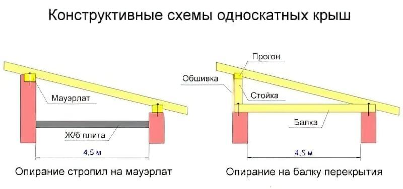 Варіанти односхилих дахів для гаража, сараю, альтанки і лазні