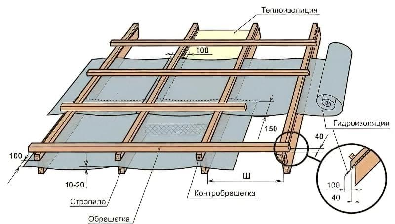 Конструктивна схема утепленій даху