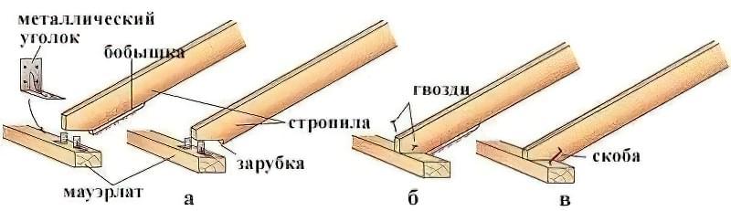 Балки перекриттяСпособи кріплення мауерлату до стіни: а - анкером; б - цвяхом; в - шпилькою, забетонованою в армопояс