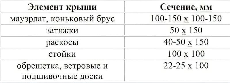 Таблиця №2 Рекомендовані розміри інших елементів даху
