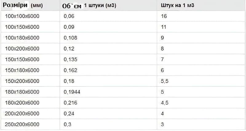 Таблиця для підрахунку обрізного бруса довжиною 6 метрів