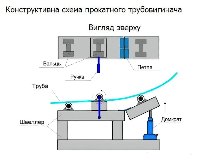 схема прокатного трубовигинача