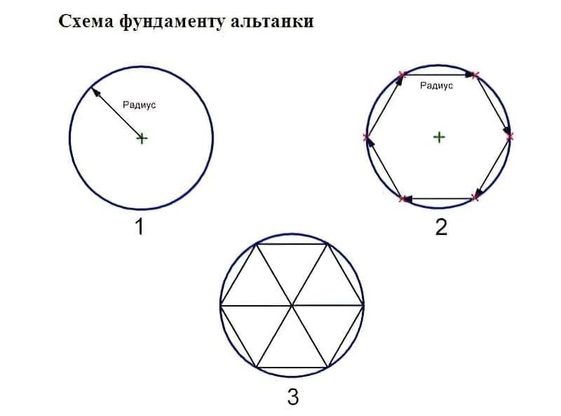 Схема розбивки фундаменту альтанки