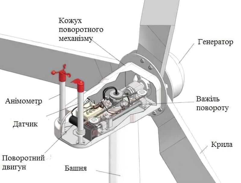 Схема вітряка вітрогенератора