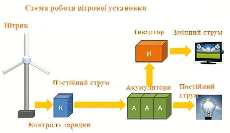 Схема роботи вітрової установки