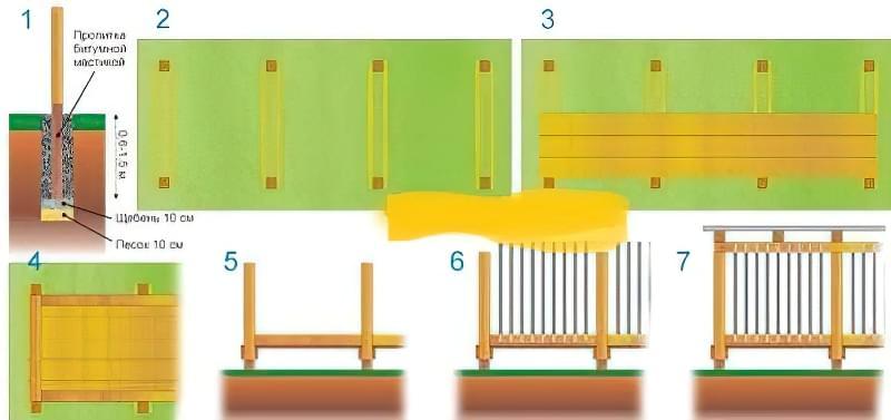 Етапи будівництва дерев'яного вольєра для собаки