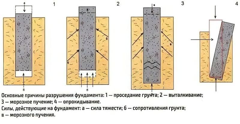 ремонт фундаменту