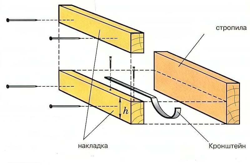Як зробити водостік