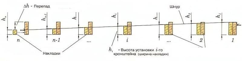 Як зробити водостік схема