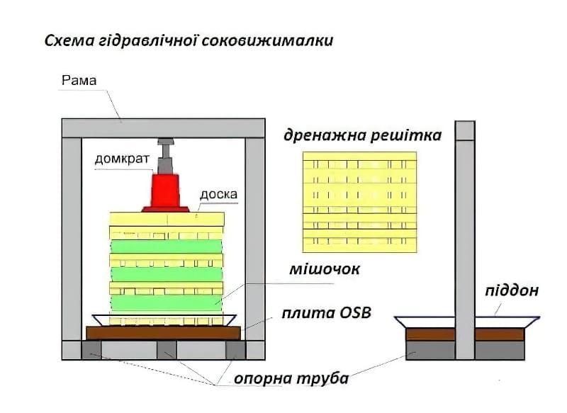 Схема гідравлічної соковижималки