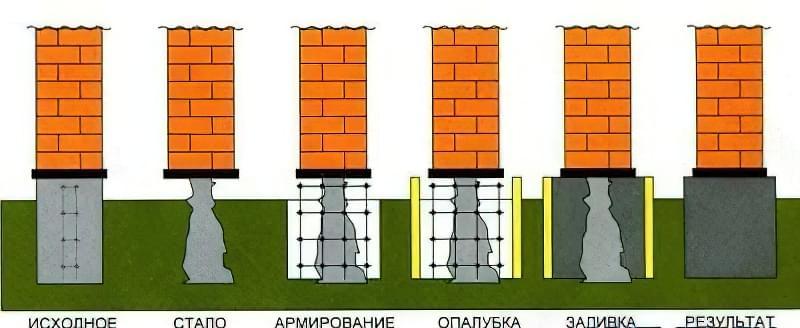 Ремонт фундаменту-етапи