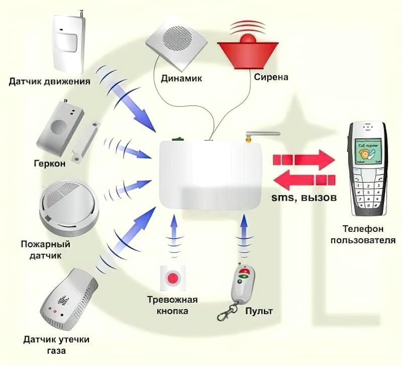 systemy-gsm-sygnalizatsiyi2