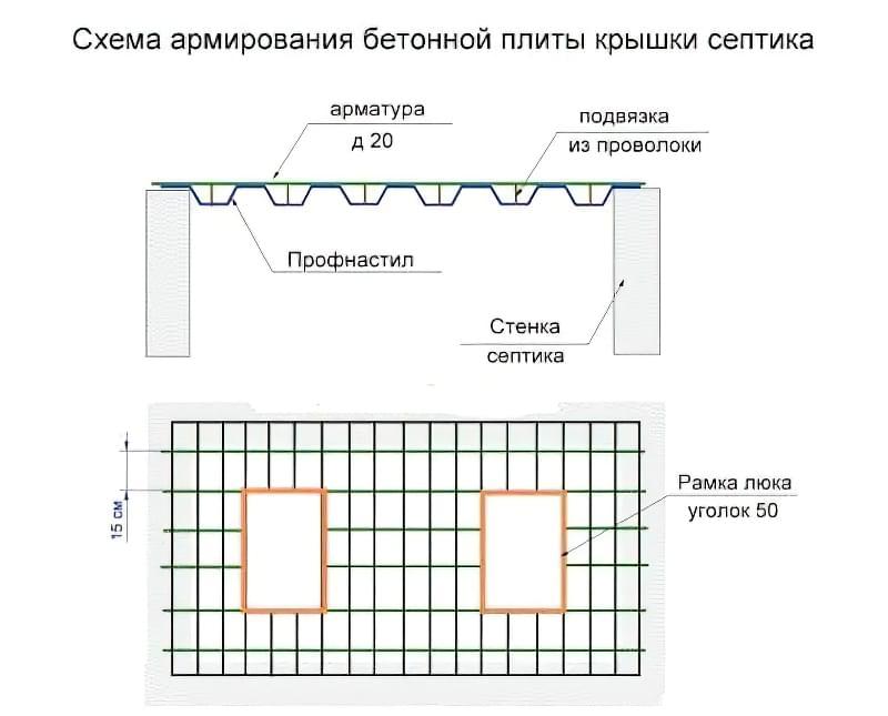 shema-betonnogo-septyka
