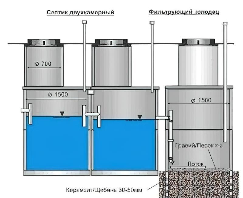Схема двокамерного септика з фільтруючим колодязем