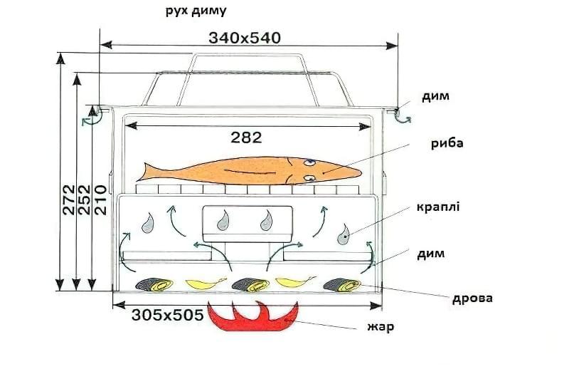 мангал-коптильня для риби креслення