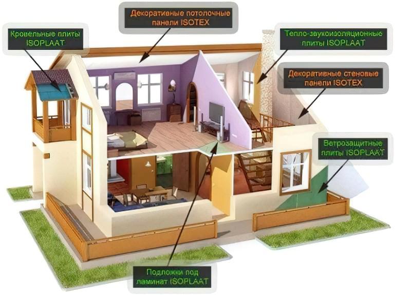 Ізоплат — вітрозахисні та теплозвукоізоляційні плити для обшивки будинку 3