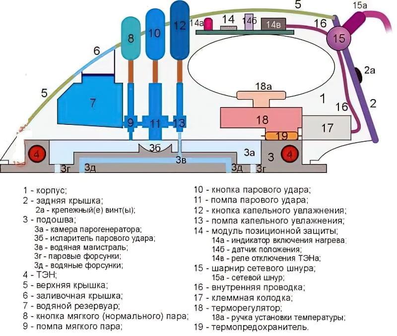 Схема пристрою праски з парогенератором