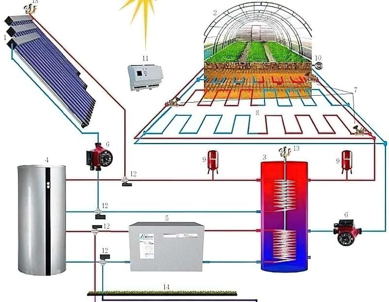 Опалення теплиці: способи обігріти теплицю взимку і ранньою весною 14