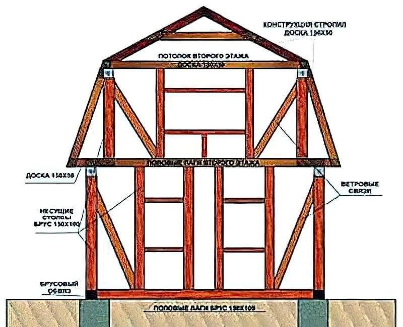 Як побудувати будинок недорого: параметри бюджетного будинку, як, з чого і на чому будувати 2