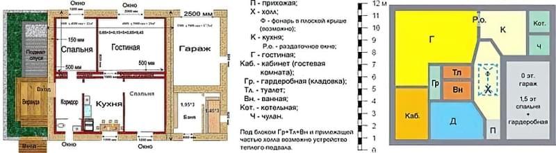 Плани будинків з гаражем