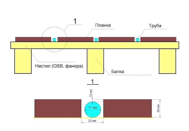 Як зробити теплу підлогу в дерев'яному будинку: варіанти пристрою і монтажу 9