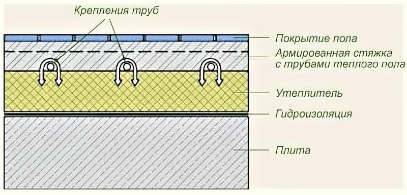 Підлога по грунту в приватному будинку: технологія підготовки і заливки 5