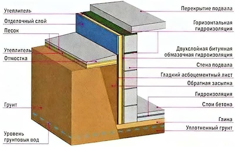 Підлога по грунту в приватному будинку: технологія підготовки і заливки 7