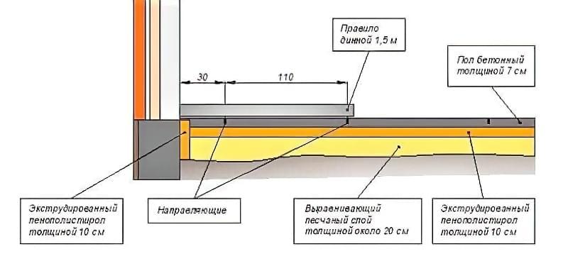 Підлога по грунту в приватному будинку: технологія підготовки і заливки 8