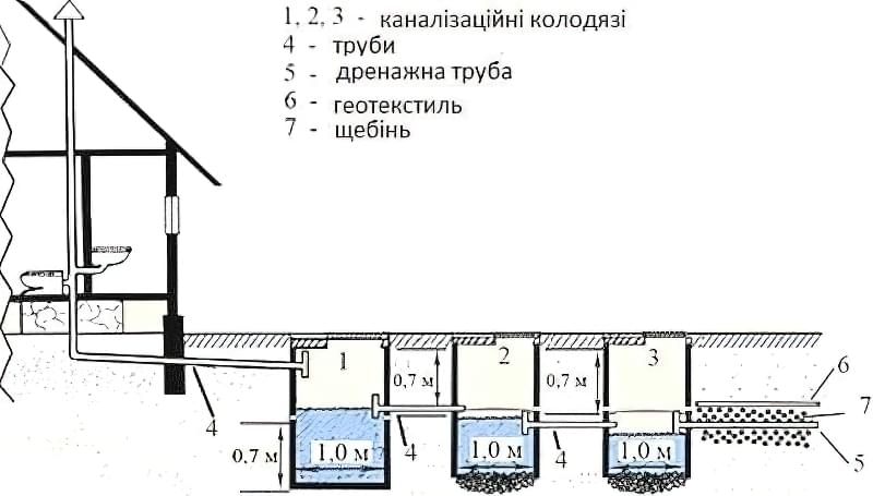 Септик із залізобетонних кілець: схема і особливості виконання робіт 2