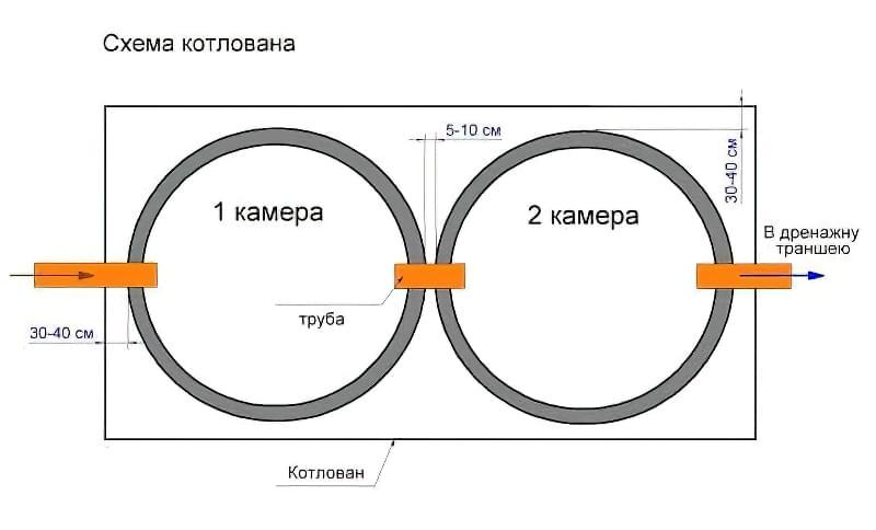 Септик із залізобетонних кілець: схема і особливості виконання робіт 4