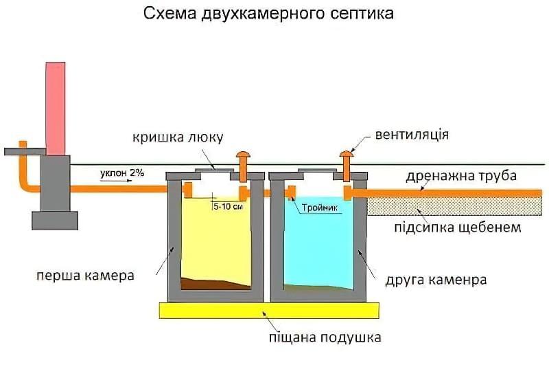 Схема канализации бетонные кольца своими руками 82