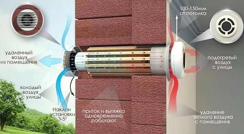 Рекуператори повітря для будинку: типи та варіанти установок 14