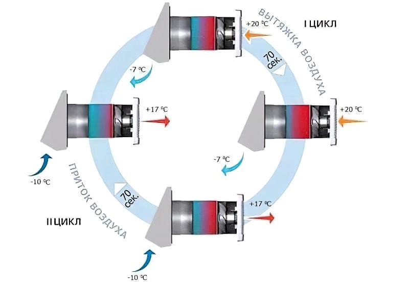 Рекуператори повітря для будинку: типи та варіанти установок 3