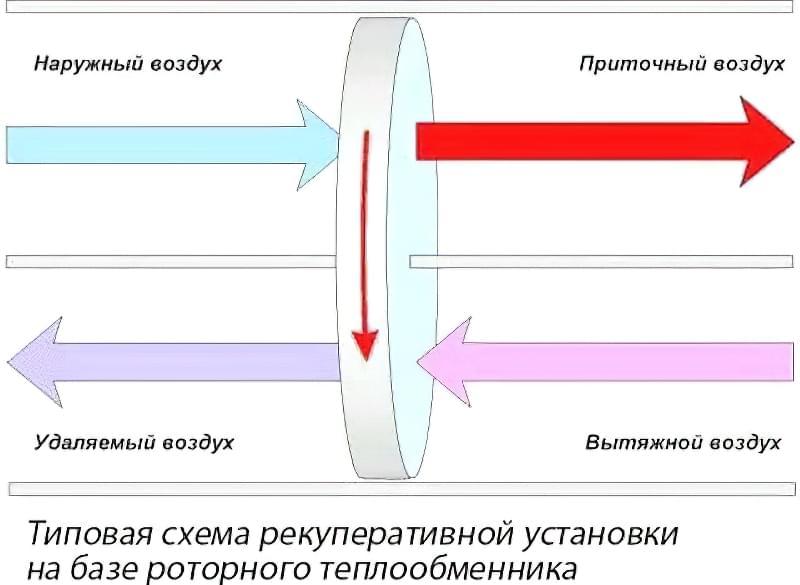Рекуператори повітря для будинку: типи та варіанти установок 4