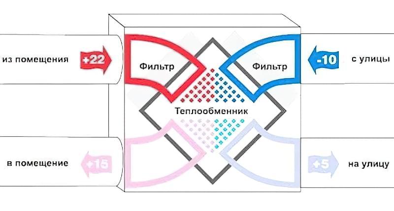 Рекуператори повітря для будинку: типи та варіанти установок 1