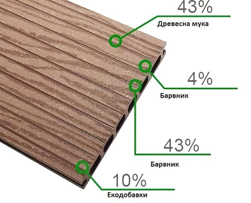 Деревно-полімерний композит (ДПК): характеристики та сфери застосування матеріалу 2