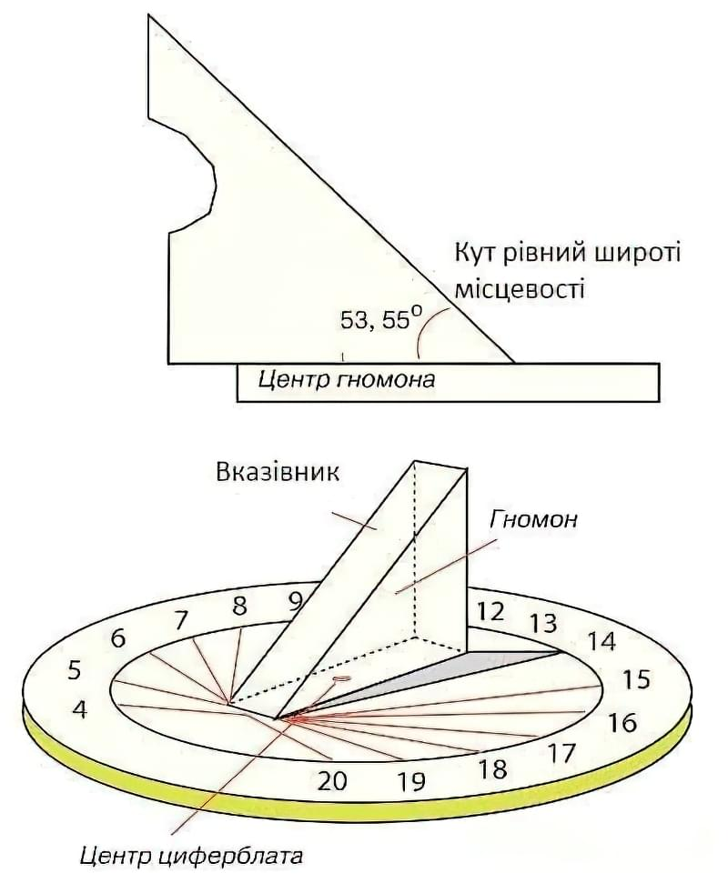 Сонячний годинник своїми руками-схема
