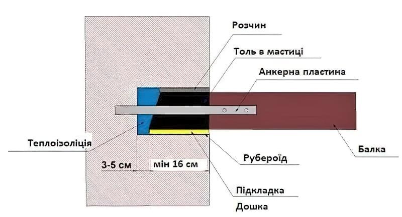 Дерев'яні перекриття між поверхами: розрахунок і схеми монтажу 3