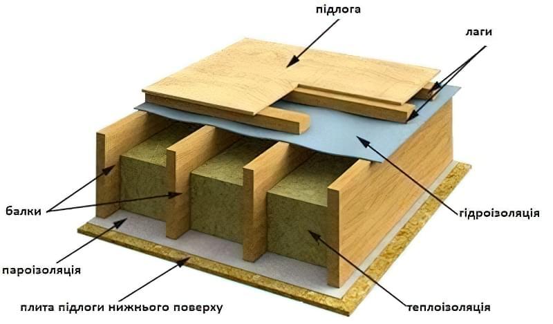 Дерев'яні перекриття між поверхами: розрахунок і схеми монтажу 12