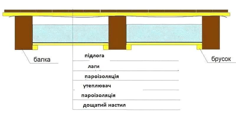 Дерев'яні перекриття між поверхами: розрахунок і схеми монтажу 13