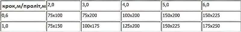 Дерев'яні перекриття між поверхами: розрахунок і схеми монтажу 2