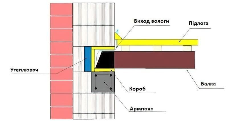 Дерев'яні перекриття між поверхами: розрахунок і схеми монтажу 5